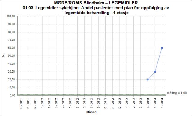 Eksempel på graf fra Ålesund – hvor vi ser at andelen pasienter med plan for oppfølging har økt fra 20% til 60%