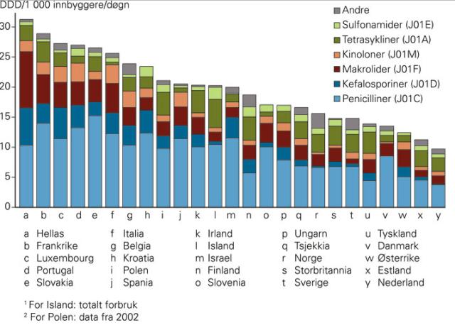 antibiotikabruk-europa